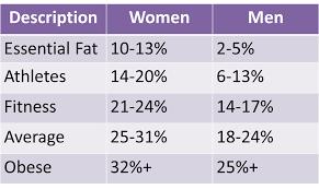 Body Fat% Challenge 2015